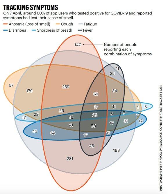 COVID Symptoms Venn Diagram