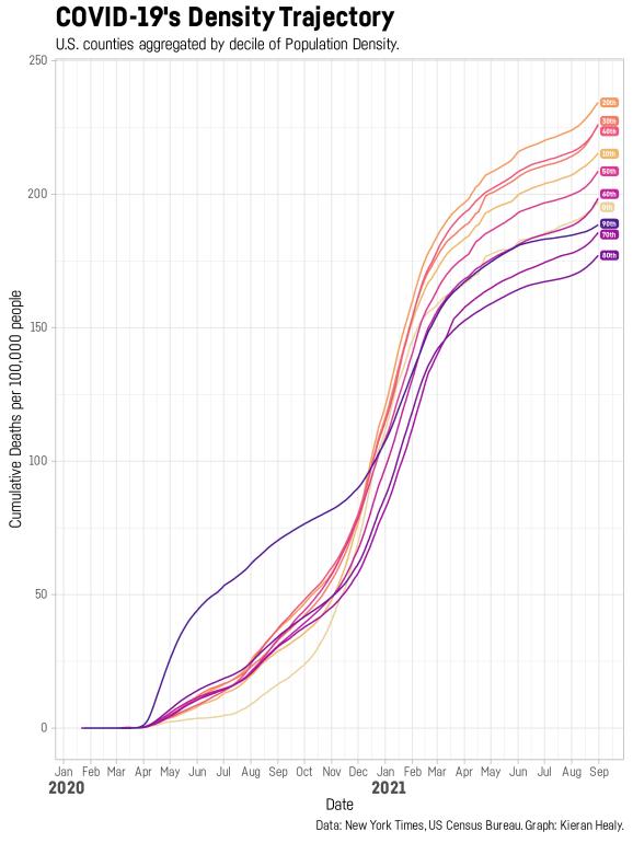 Population density trajectory graph