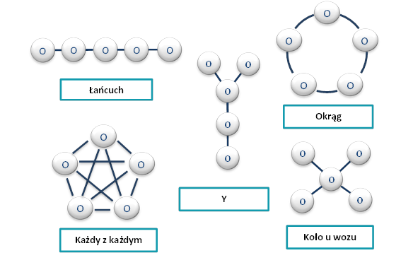 Struktura komunikacji wzespole