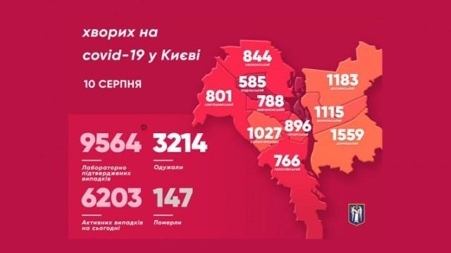 Коронавирус в Киеве: число зараженных резко упало фото