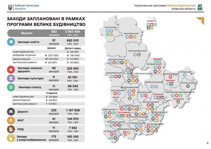 """План """"Великого будівництва"""" для Київської області"""