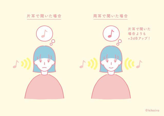 両耳加算効果