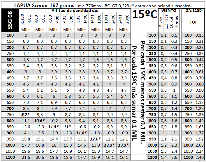Tabla basada en altitud de densidad Steyr SSG 08