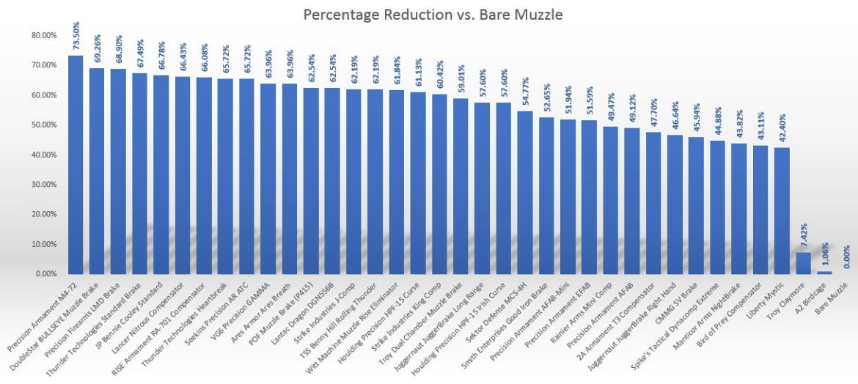 muzzle-brake-percentage-graph