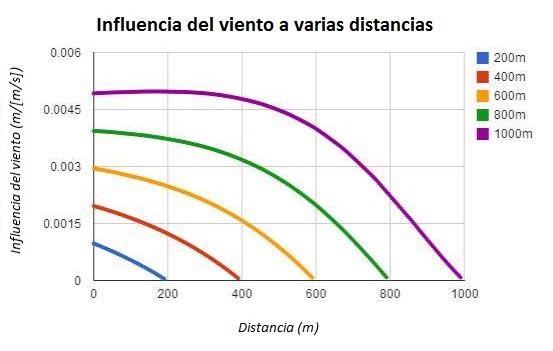 Influencia del viento a varias distancias