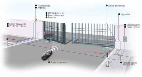 Remote Burglar Alarm System
