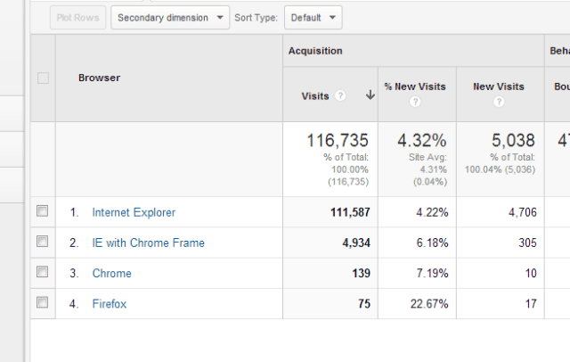 One month of usage statistics for an Intranet site I manage