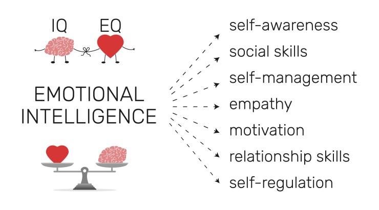 IQ and EQ Emotional Intelligence