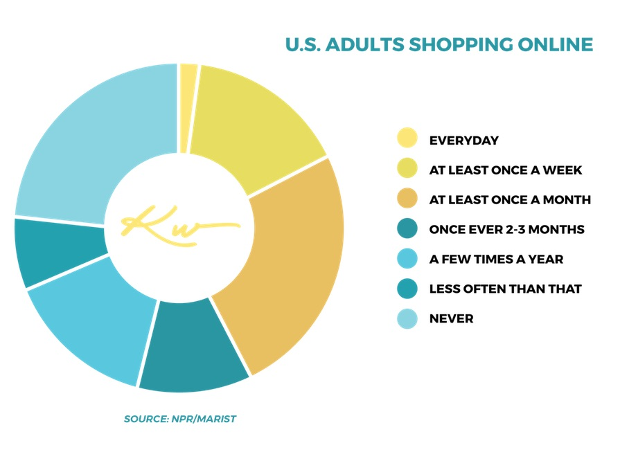U.S. Adult Online Shopping Frequency