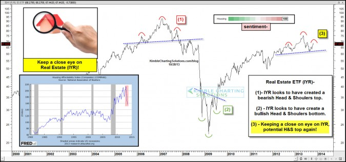 Important sector creating another Head & Shoulders pattern?