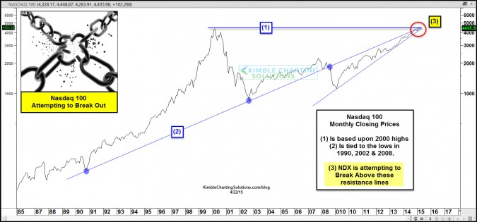 Nasdaq 100 attempting historical breakout!