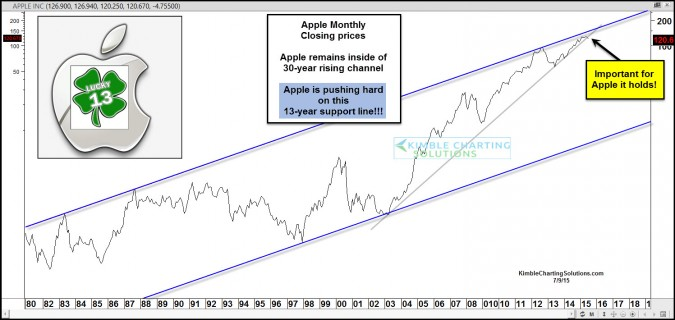 Apple testing 13-year support line, inside of 35-year channel