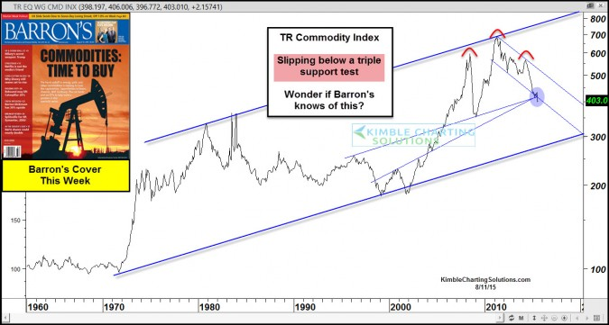 Leading magazine says buy commodities- Are they on track?