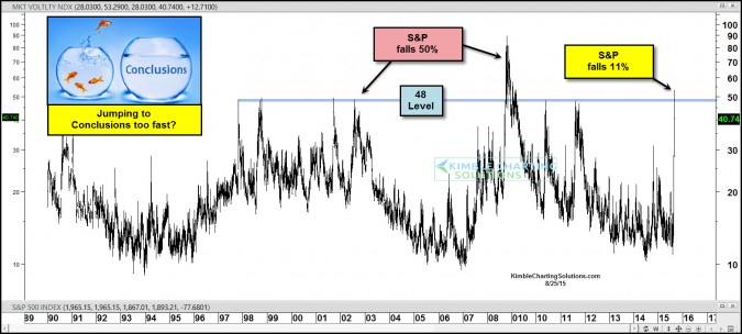 Fear index hits levels seldom seen, investors get scared too quickly?