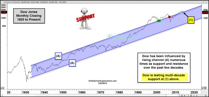 Dow remains above multi-decade support channel!