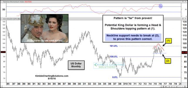 us dollar head and shoulders topping pattern  aug 16