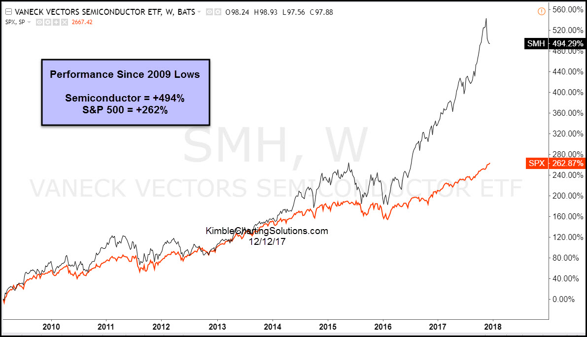 Stock Semiconductor Testing : Semiconductor reversal pattern may spell trouble for bulls