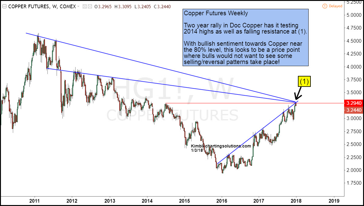 doc-copper-testing-resistance-with-bulli