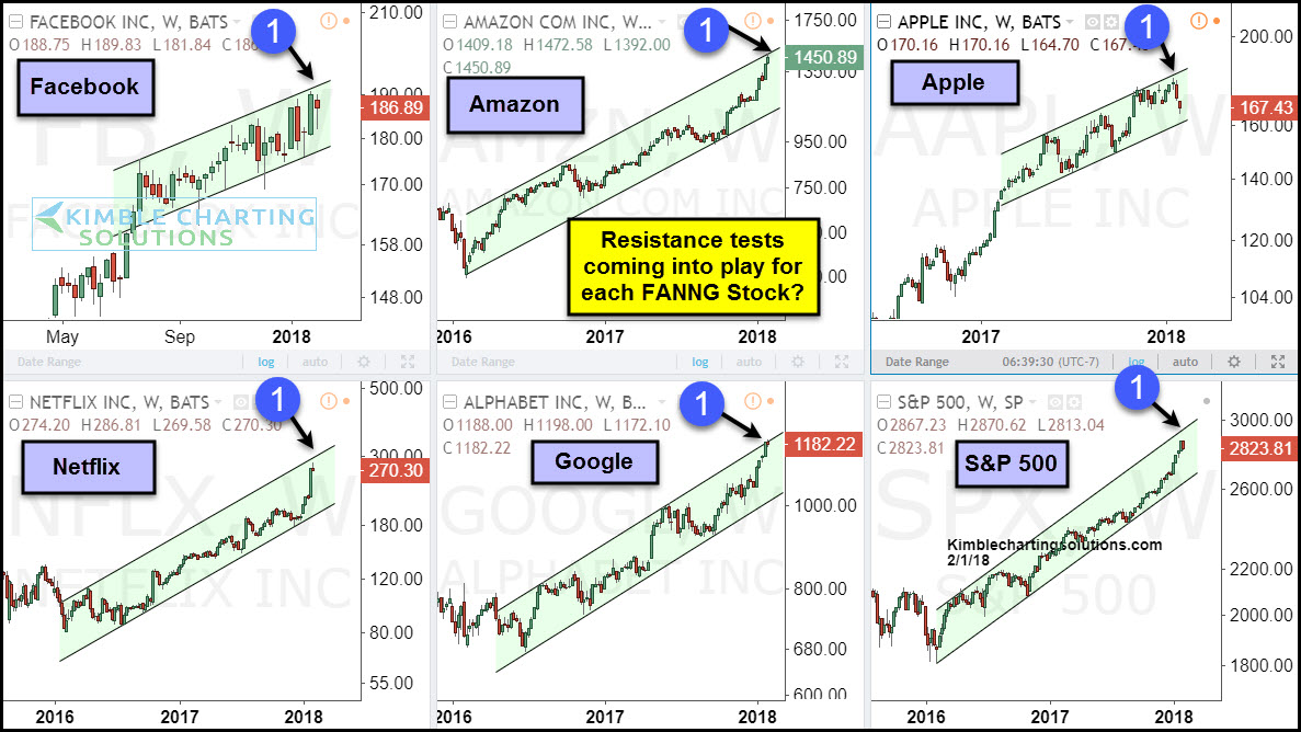 fang stocks all suddenly testing important resistance  fng