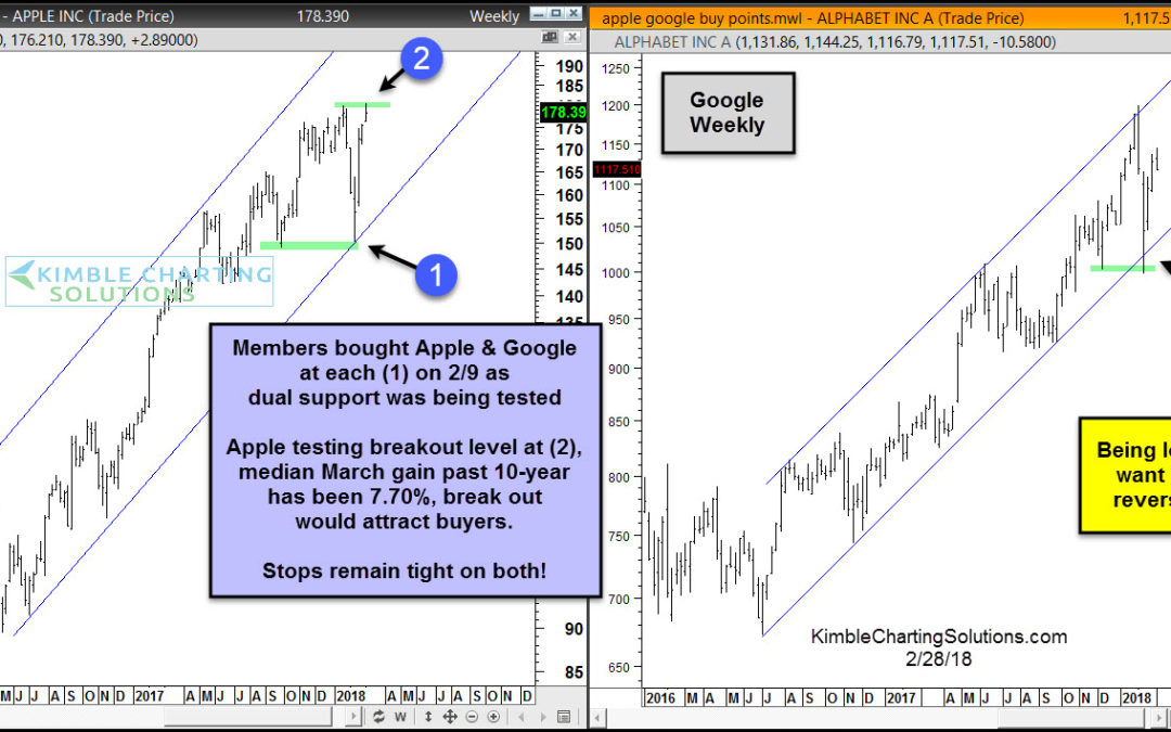 Apple attempting major breakout, ahead of strong March performance.