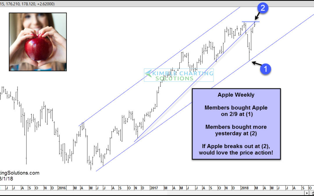 Apple-Investors would love a breakout here!