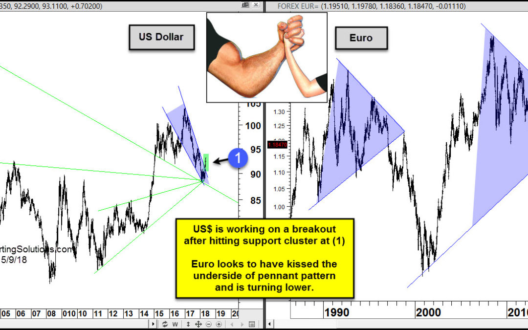 U.S. Dollar Trying to Flex It's Muscle vs. the Euro
