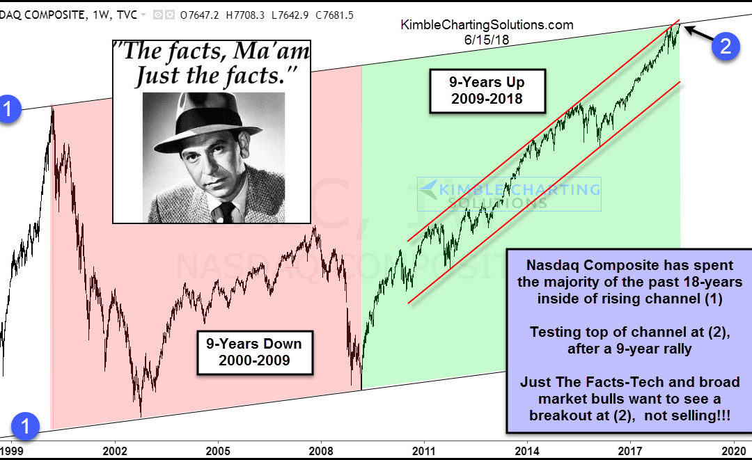 Tech bulls want 9-year pattern to end, says Joe Friday