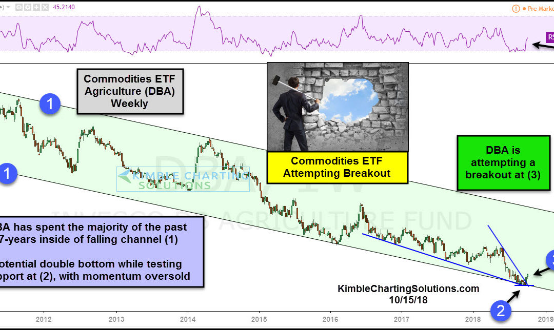 Commodities attempting breakout off 7-year support!