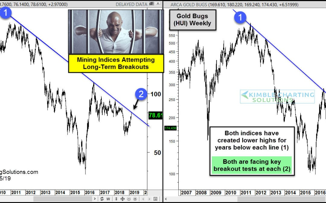 Gold Bugs Index Facing Multi-Year Breakout Attempt!