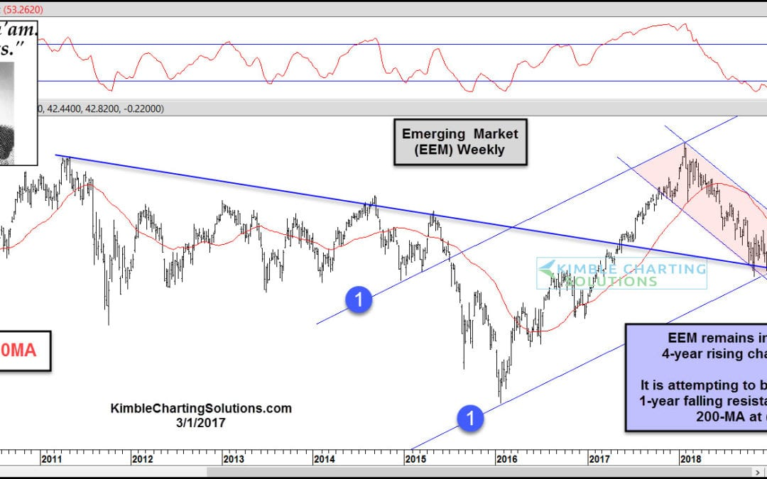 Emerging Markets Attempting Bullish Breakout, Says Joe Friday