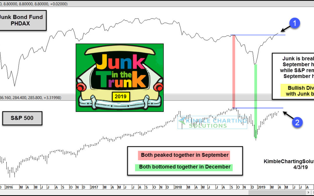 Junk Bonds Experiencing Bullish Divergence With Stocks Of Late!