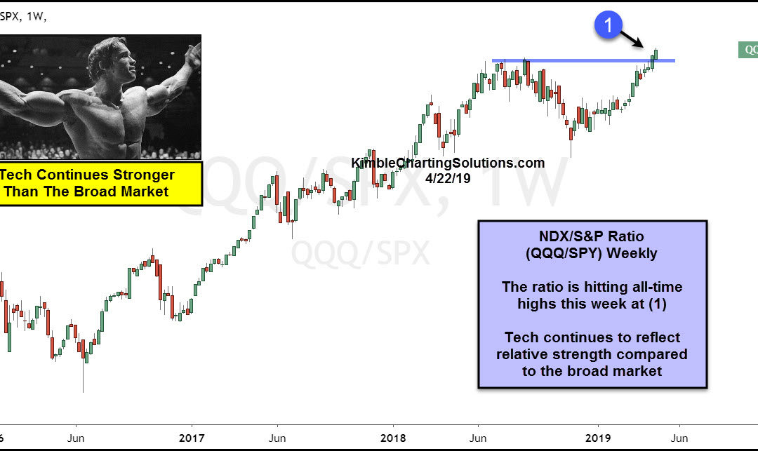 Tech Indicator Sending Bullish Message To S&P 500