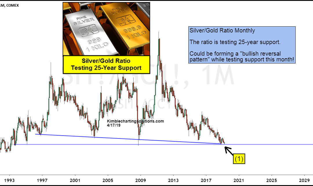 Is Silver / Gold Price Ratio Creating Historic Bullish Reversal?
