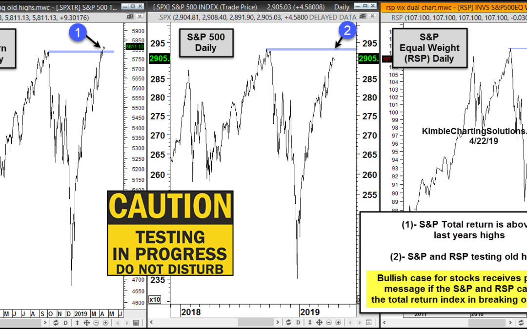 S&P Experiencing Very Important Bullish Tests!