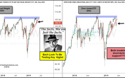 S&P and Dow Both Triple Topping? Possible Says Joe
