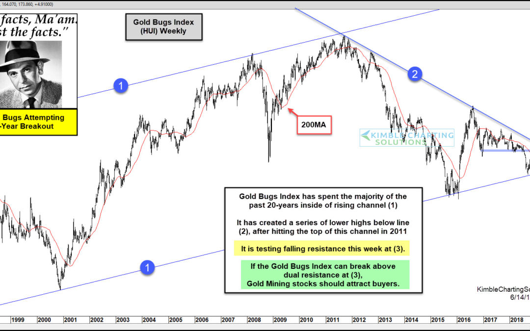 Gold Bugs Index Attempting 8-Year Breakout, Says Joe Friday