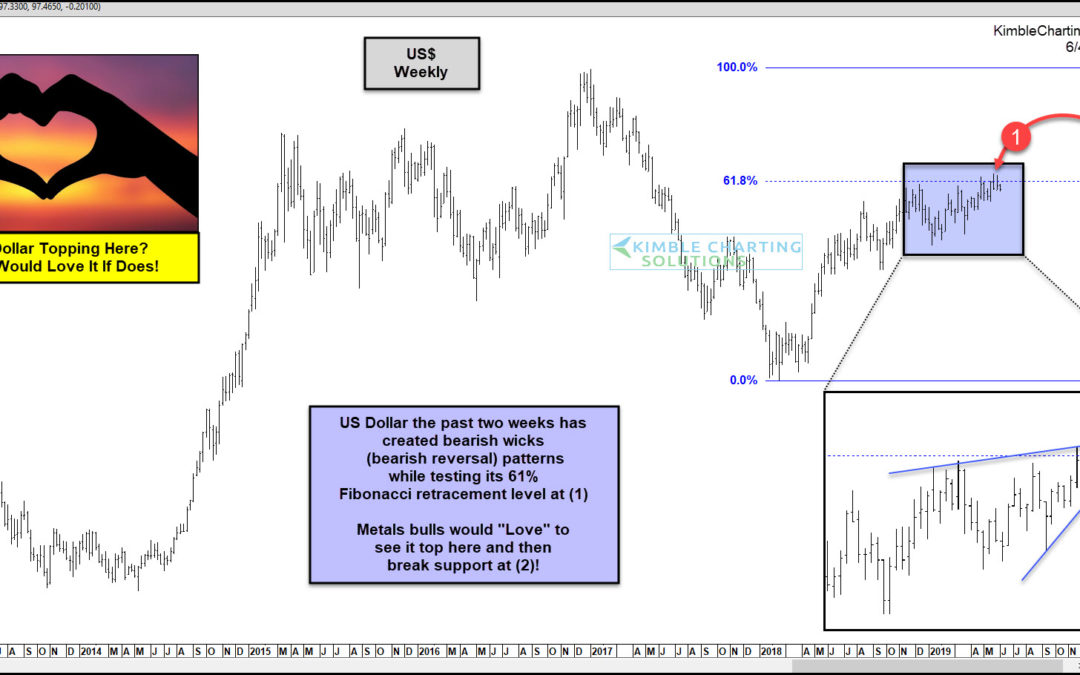 Precious Metals Bulls Hoping King Dollar Topples Over Here!