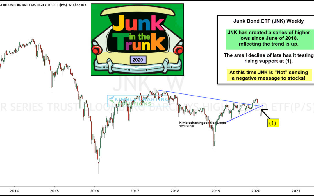 Will Junk Bonds Continue To Send A Positive Message To Stocks?