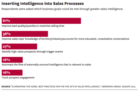 hbr__inserting_intelligence_into_sales_processes_-_source__eliminating_the_noise__best_practices_for_sales_intelligence__abergeen_group_august_2013