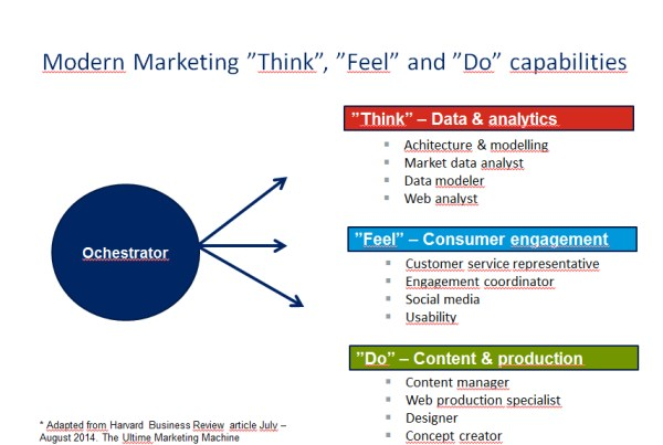 Marketing organisation capabilities