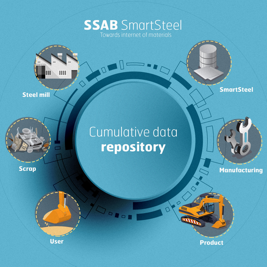Smartsteel ecosystem - Material of Things - SSAB infograph