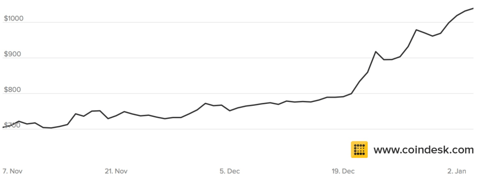 Bitcoin-Going-Up-Coindesk