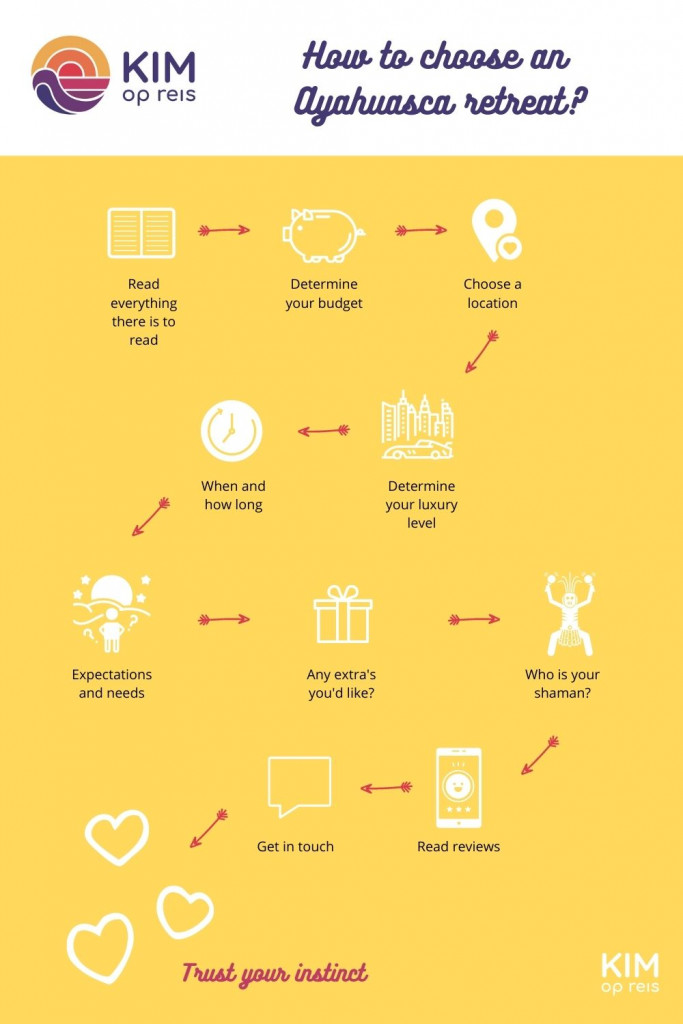 How to choose an ayahuasca retreat - infographic