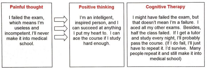 Positive thoughts vs cognitive therapy