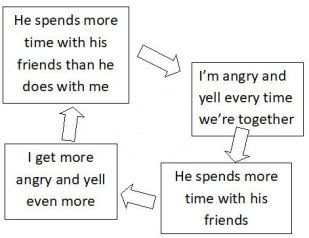 Negative relationship cycle