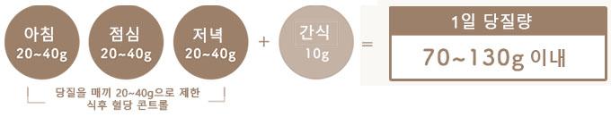 매끼 탄수화물 섭취량 다이어트 식단 로카보와 저탄수화물 식품목록