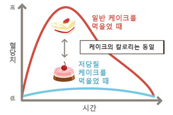 저탄수화물 케이크의 혈당치 비교 다이어트 식단 로카보와 저탄수화물 식품목록