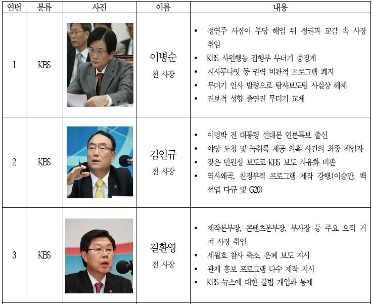 media list 전국언론노동조합, 언론장악 언론인 부역자 명단 발표