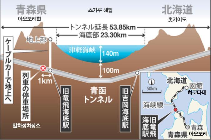 일본 세계최장 해저터널 세이칸터널 NHK다큐 프로젝트X 세계최장의 해저터널 24년의 대공사