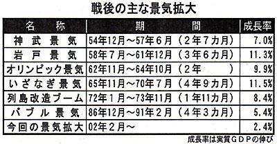 일본의 전후 경기 일본 경기회복 지속.. 경제호황기 이자나기경기 넘어서